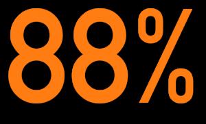 88 Prozent mehr Zeit auf einer Webseite al dente entertainment 1